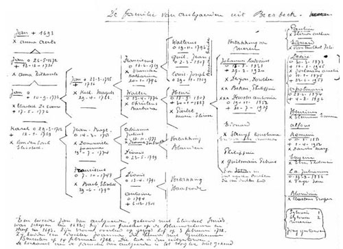 Handschrift van Jules Vanautgaerden
